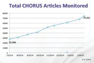 CHORUS Articles Monitored 032415